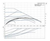 Grundfos MAGNA1 65-150 F 340 1x230V PN6/10 Čerpadlo pro topení