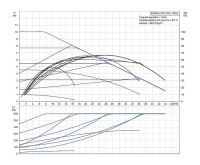 Grundfos MAGNA1 65-100 F 340 1x230V PN6/10 Čerpadlo pro topení