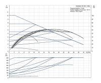 Grundfos MAGNA1 50-100 F 280 1x230V PN6/10 Čerpadlo pro topení