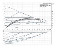 Grundfos MAGNA1 32-120 F 220 1x230V PN6/10 Čerpadlo pro topení
