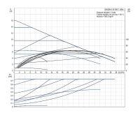 Grundfos MAGNA1 50-180 F 280 1x230V PN6/10 Čerpadlo pro topení