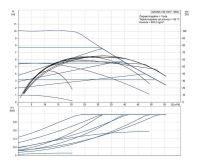 Grundfos MAGNA1 80-100 F 360 1x230V PN10 Čerpadlo pro topení