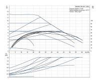 Grundfos MAGNA1 80-120 F 360 1x230V PN6 Čerpadlo pro topení