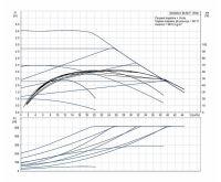 Grundfos MAGNA1 80- 60 F 360 1x230V PN6 Čerpadlo pro topení