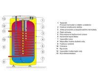 Dražice OKCE 125 NTR/2,2 kW Ohřívač vody kombinovaný stacionární