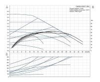 Grundfos MAGNA1 65- 60 F 340 1x230V PN6/10 Čerpadlo pro topení