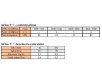 BOKI InFloor Podlahový konvektor F1P  90/260-2700mm - pozink S ventilátorem