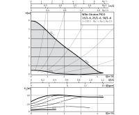 WILO Stratos PICO 25/1-6 oběhové čerpadlo pro topení