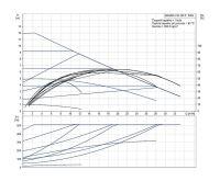 Grundfos MAGNA1 50-120 F 280 1x230V PN6/10 Čerpadlo pro topení
