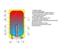 Dražice OKHE  80 Ohřívač vody elektrický svislý