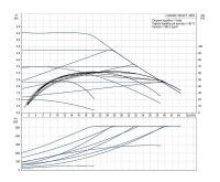 Grundfos MAGNA1 80- 60 F 360 1x230V PN10 Čerpadlo pro topení