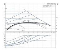 Grundfos MAGNA1 80- 80 F 360 1x230V PN10 Čerpadlo pro topení