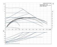 Grundfos MAGNA1 80-120 F 360 1x230V PN10 Čerpadlo pro topení