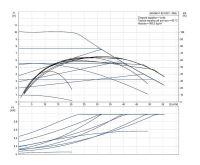 Grundfos MAGNA1 80-100 F 360 1x230V PN6 Čerpadlo pro topení