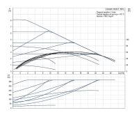 Grundfos MAGNA1 50- 80 F 240 1x230V PN6/10 Čerpadlo pro topení